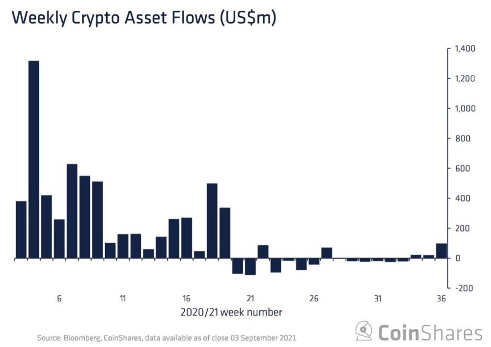 Потоки средств на прошлой неделе